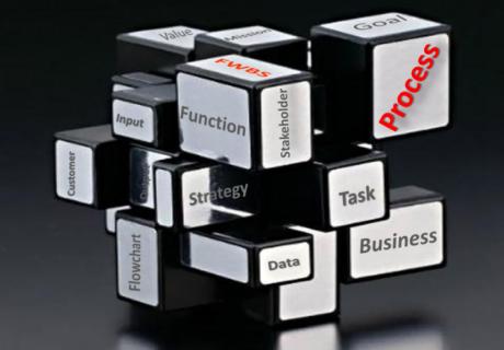 Management System-Processes